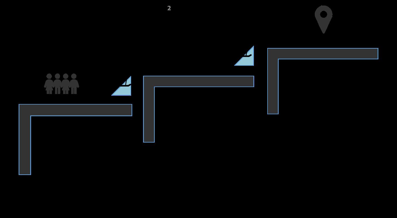 sub systems  u0026 integration